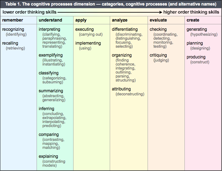 Table 1. The cognitive processes dimension — categories, cognitive processes (and alternative names)
