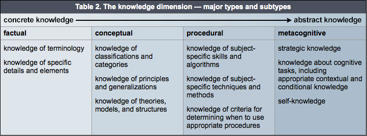 The knowledge dimension table