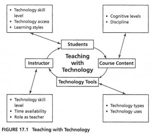 Teaching with Technology Flowchart