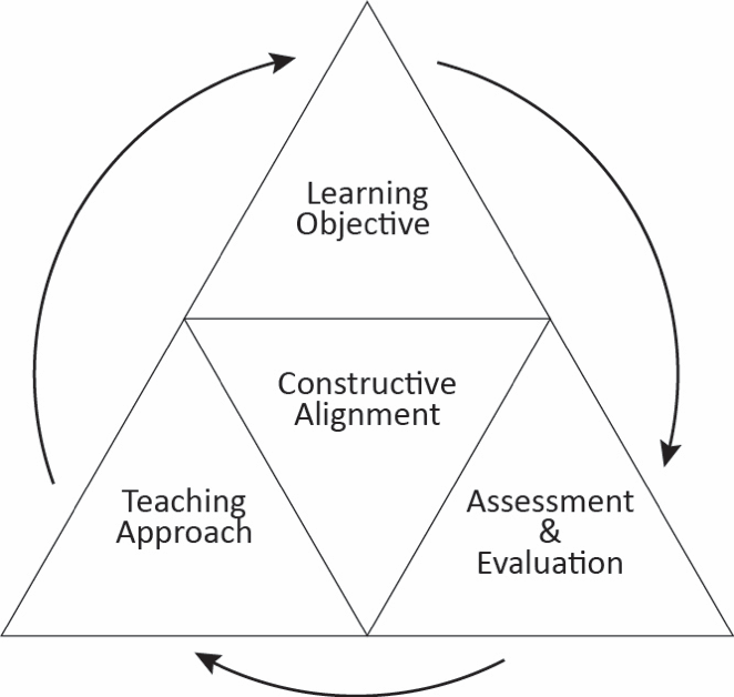 Constructive alignment shows the relationship between learning objectives, assessment and evaluation strategies, and teaching approaches.