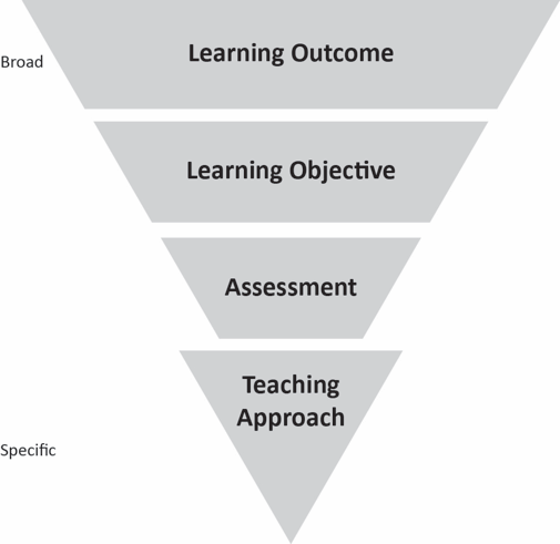 Tips on writing course goalslearning outcomes and measurable course goalslearning outcomes pronofoot35fo Image collections