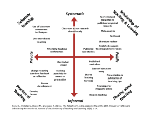 DART Matrix has four quadrants: Scholarly Teaching, Practice of Teaching, Sharing about Teaching, and Scholarship of Teaching and Learning. There are two double-headed arrows with systemic on the opposite end of informal, and public on the opposite end of private