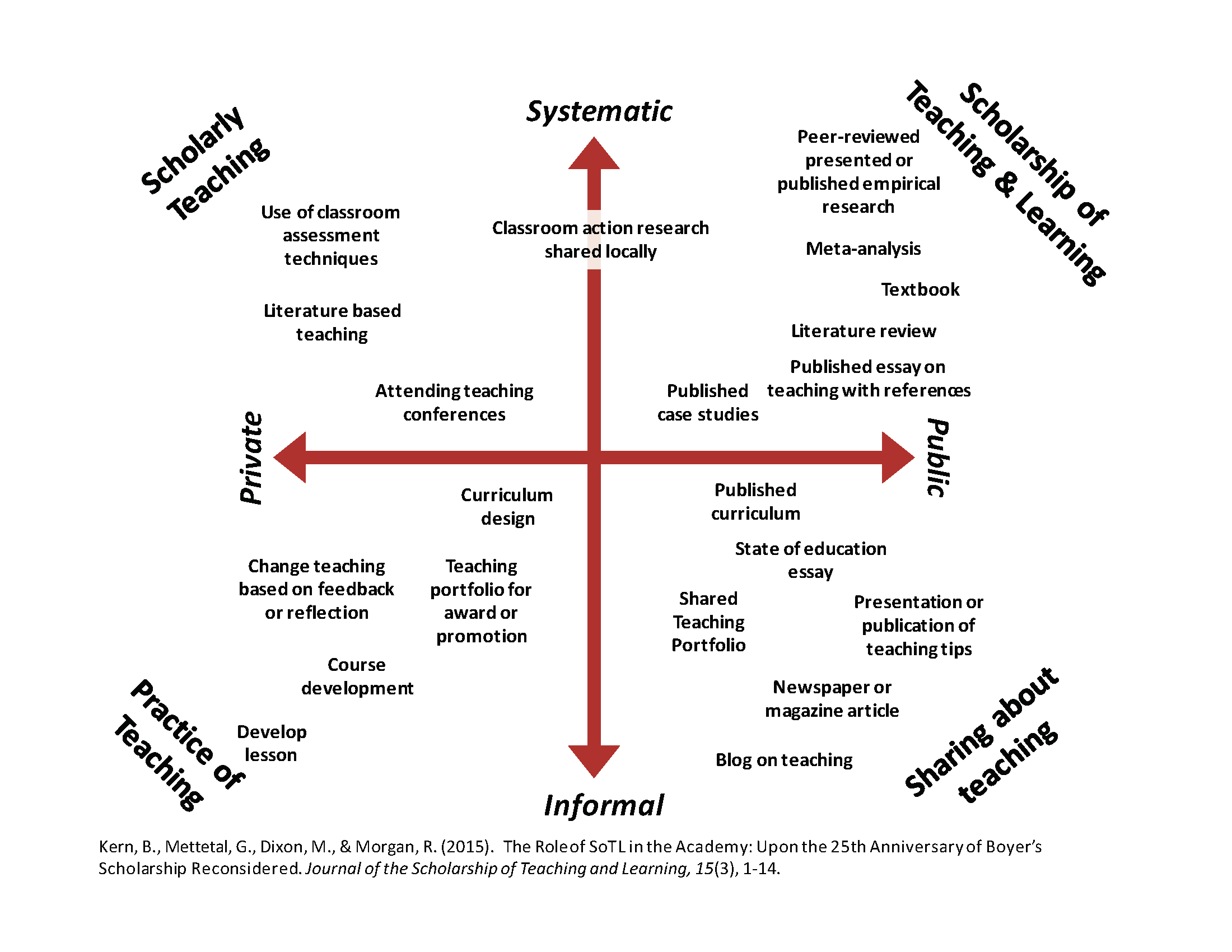 Using the DART Matrix to Document Your Teaching • Center for