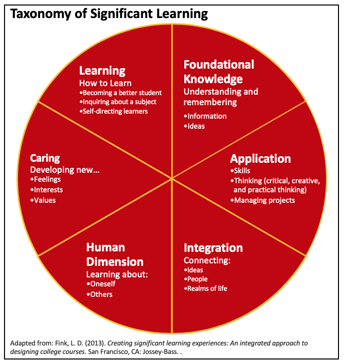 Fink's categories of learning include: foundational knowledge, application, integration, human dimension, caring, and learning how to learn