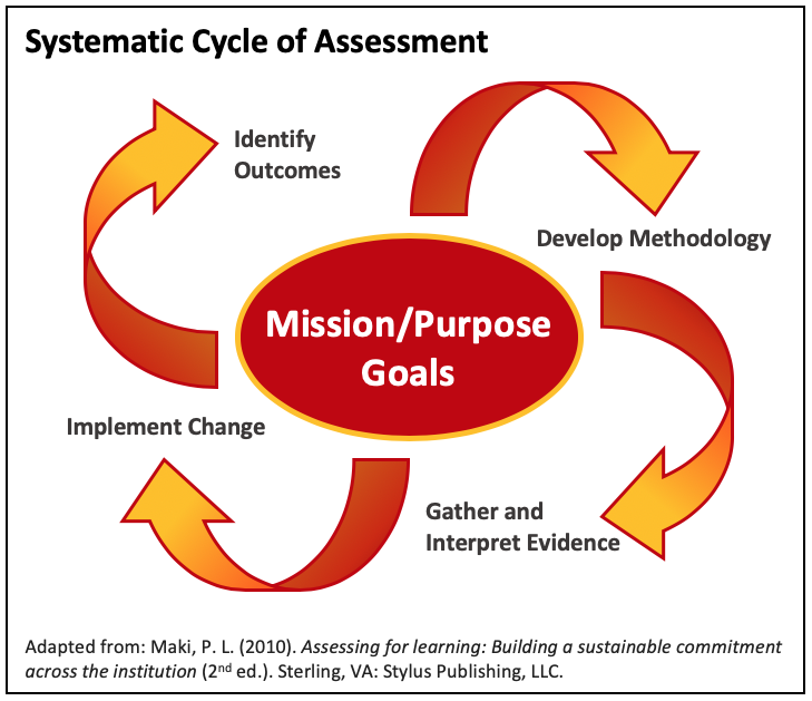Systematic Cycle of Assessment