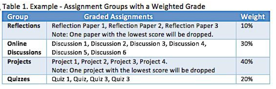 Assignment groups