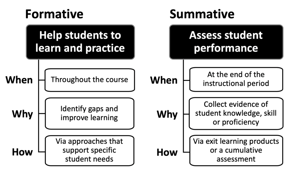 Two diagrams showing the when, why, and how of formative and summative assessment. Formative: Help students to learn and practice, when - throughout the course, why - identify gaps and improve learning, how - via approaches that support specific student needs. Whereas, summative asses student performance, when at the end of an instructional period, why - collect evidence of student knowledge, skills or proficiency, how - via exit learning or a cumulative assessment.