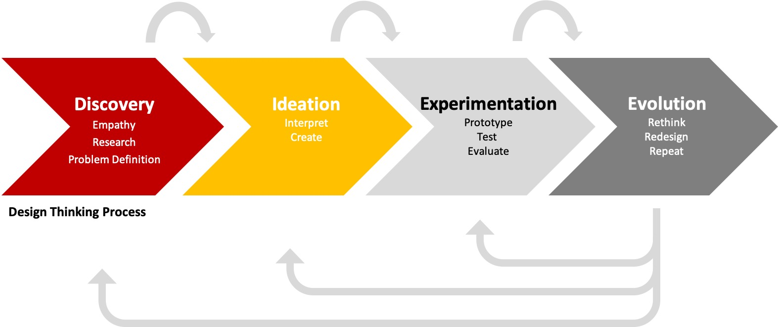 Design Thinking represented by arrows pointing right - Discovery (Empathy, Research, Problem Definition), Ideation (Interpret, Create), Experimentation (Prototype, Test, Evaluate), and Evolution (Rethinking, Redesign, Repeat)